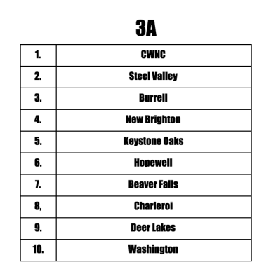 3A Preseason Teams