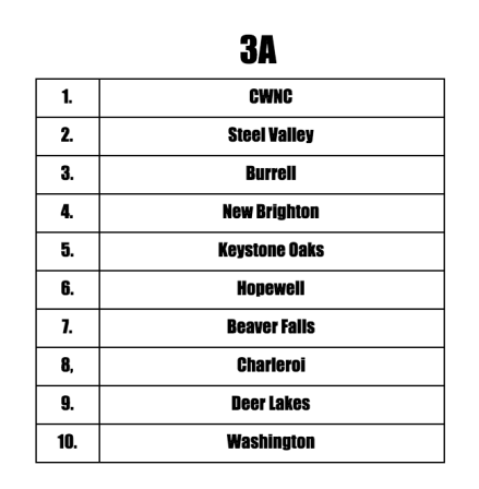 3A Preseason Teams