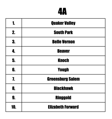 4A Preseason Teams