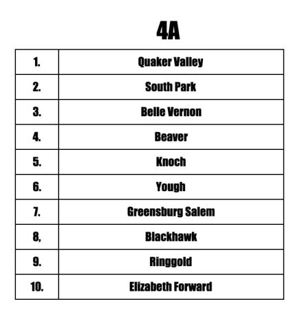 4A Preseason Teams