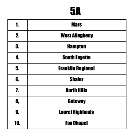 5A Preseason Teams