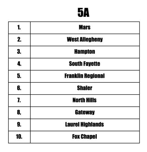 5A Preseason Teams